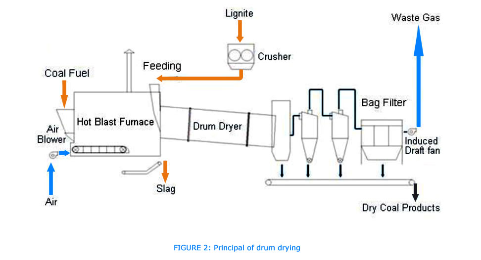 furnace air flow diagram with Mining Engineering on Manufacturing besides Analytical Methodology For Determination Of Trace Cu In Hydrated Alcohol Fuel likewise Incinerators Sulfur Recovery further Showthread further bi Vs Conventional.